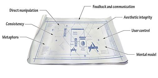 human-interface-design